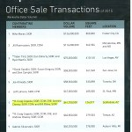 SIOR Top 10 Office Sale Transactions