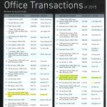 SIOR Top 100 Office Transactions_Page_1