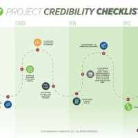 Project Credibility Checklist